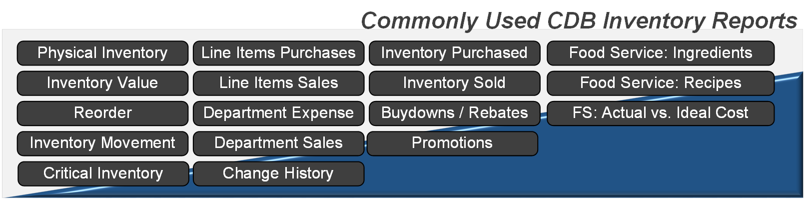 CDB Inventory Management